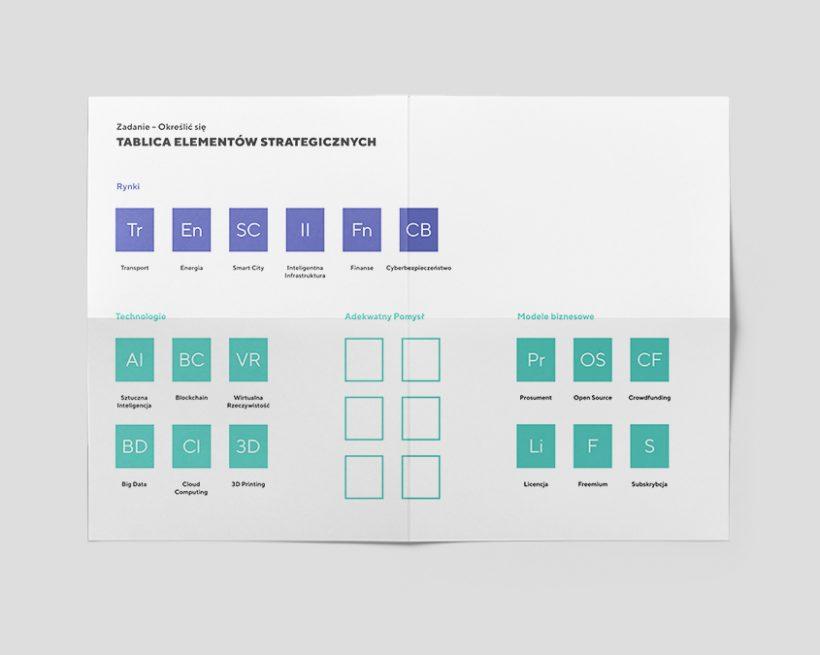Tablica Elementów Strategicznych Innowacji